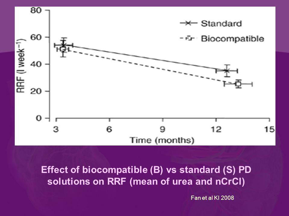 Effect of biocompatible (B) vs standard (S) PD solutions on RRF (mean of urea and nCrCl) Fan et al KI 2008