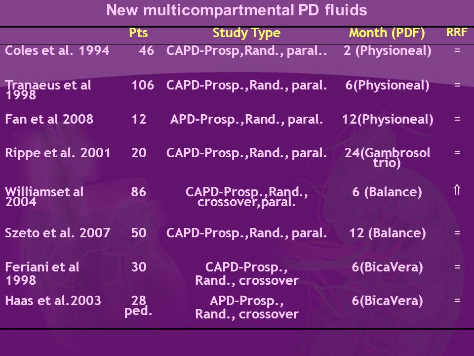 New multicompartmental PD fluids PtsStudy TypeMonth (PDF) RRF Coles et al. 1994 46CAPD-Prosp,Rand., paral..2 (Physioneal) = Tranaeus et al 1998 106CAP