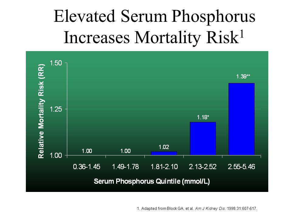 1. Adapted from Block GA, et al. Am J Kidney Dis. 1998;31:607-617. Elevated Serum Phosphorus Increases Mortality Risk 1 * P=0.03 ** P<0.0001 (N=6407)