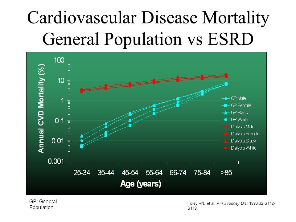 Cardiovascular Disease Mortality General Population vs ESRD Dialysis Patients Foley RN, et al. Am J Kidney Dis. 1998;32:S112- S119. GP: General Popula
