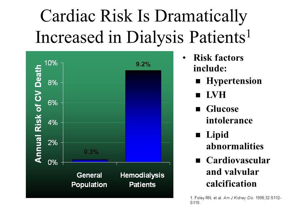 Risk factors include: 1. Foley RN, et al. Am J Kidney Dis. 1998;32:S112- S119. Cardiac Risk Is Dramatically Increased in Dialysis Patients 1 n Hyperte