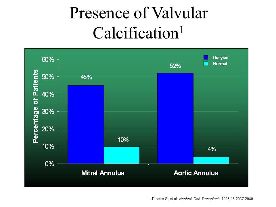 1. Ribeiro S, et al. Nephrol Dial Transplant. 1998;13:2037-2040. Presence of Valvular Calcification 1