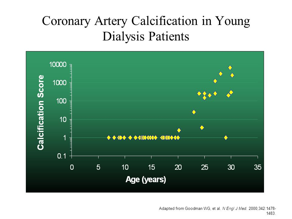 Coronary Artery Calcification in Young Dialysis Patients Adapted from Goodman WG, et al. N Engl J Med. 2000;342:1478- 1483.