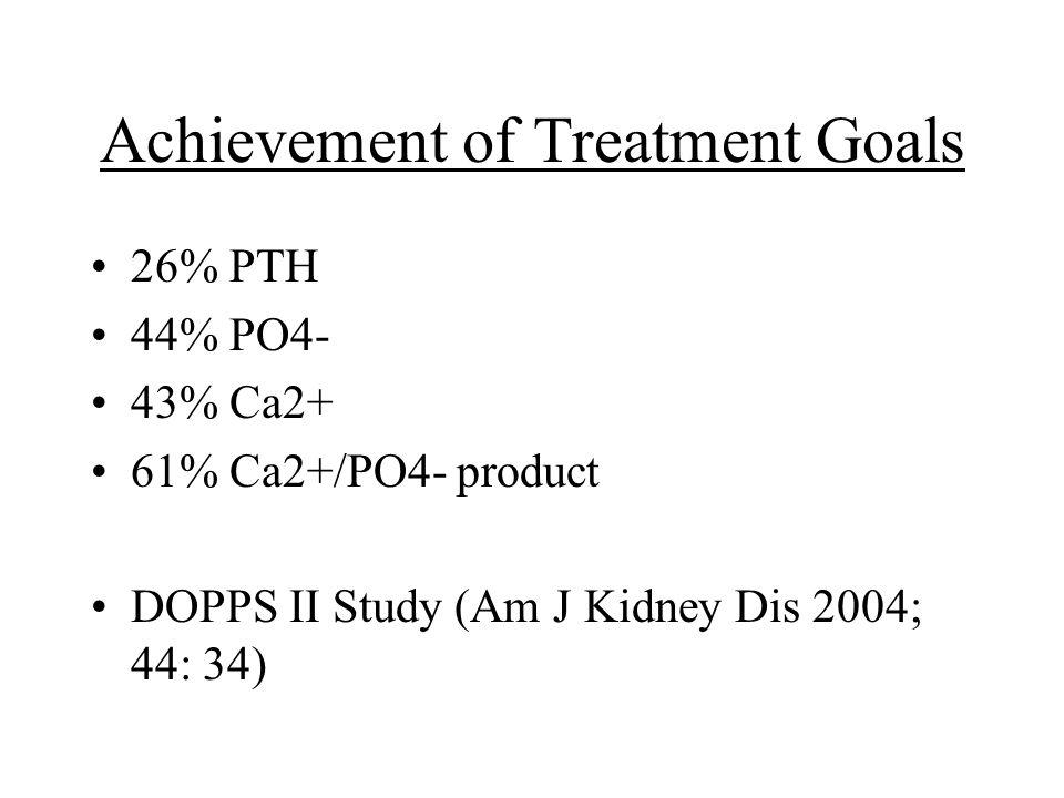 Achievement of Treatment Goals 26% PTH 44% PO4- 43% Ca2+ 61% Ca2+/PO4- product DOPPS II Study (Am J Kidney Dis 2004; 44: 34)