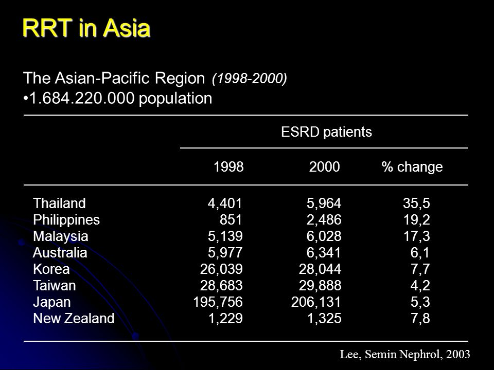 RRT in Asia The Asian-Pacific Region (1998-2000) 1.684.220.000 population ESRD patients 4,401 851 5,139 5,977 26,039 28,683 195,756 1,229 5,964 2,486 6,028 6,341 28,044 29,888 206,131 1,325 35,5 19,2 17,3 6,1 7,7 4,2 5,3 7,8 Thailand Philippines Malaysia Australia Korea Taiwan Japan New Zealand Lee, Semin Nephrol, 2003 1998% change2000
