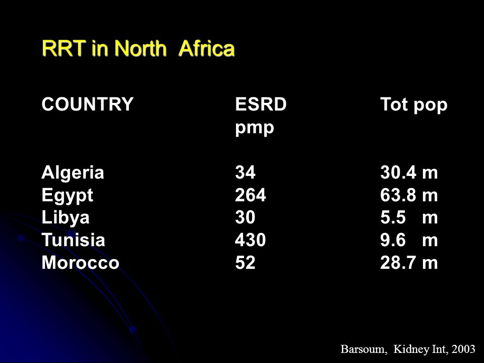 RRT in North Africa COUNTRY ESRDTot pop pmp Algeria3430.4 m Egypt26463.8 m Libya305.5 m Tunisia4309.6 m Morocco5228.7 m Barsoum, Kidney Int, 2003