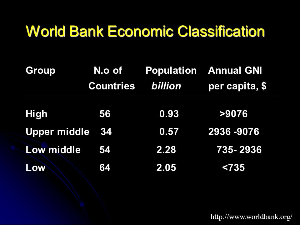 World Bank Economic Classification Group N.o of Population Annual GNI Countries billion per capita, $ High 56 0.93 >9076 Upper middle 34 0.57 2936 -9076 Low middle 54 2.28 735- 2936 Low 64 2.05 <735 http://www.worldbank.org/