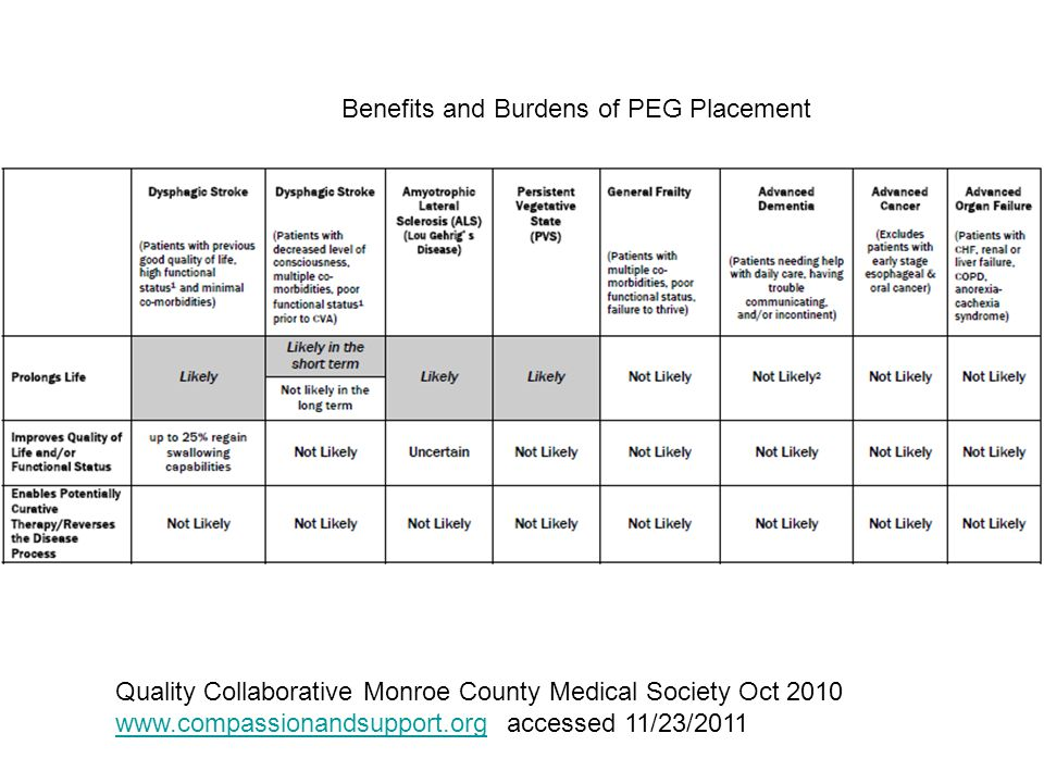 Benefits and Burdens of PEG Placement Quality Collaborative Monroe County Medical Society Oct 2010 www.compassionandsupport.orgwww.compassionandsupport.org accessed 11/23/2011