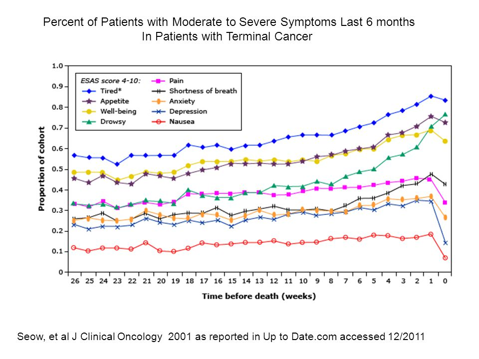 Percent of Patients with Moderate to Severe Symptoms Last 6 months In Patients with Terminal Cancer Seow, et al J Clinical Oncology 2001 as reported in Up to Date.com accessed 12/2011