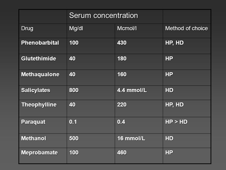 Serum concentration DrugMg/dlMcmol/l Method of choice Phenobarbital100430 HP, HD Glutethimide40180HP Methaqualone40160HP Salicylates800 4.4 mmol/L HD Theophylline40220 HP, HD Paraquat0.10.4 HP > HD Methanol500 16 mmol/L HD Meprobamate100460HP