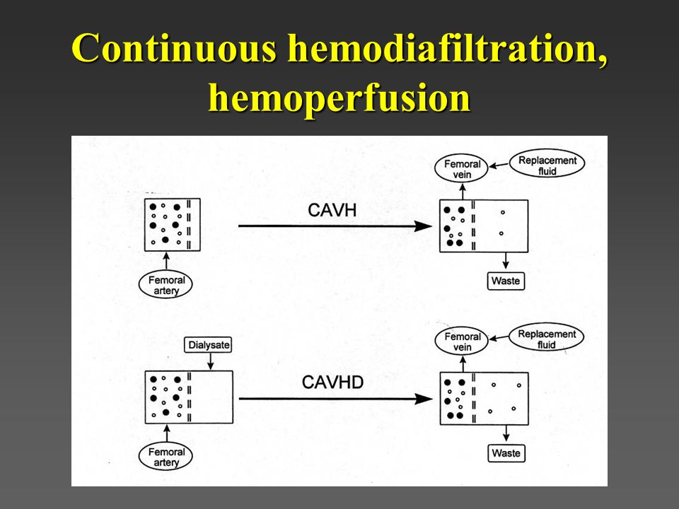 Continuous hemodiafiltration, hemoperfusion