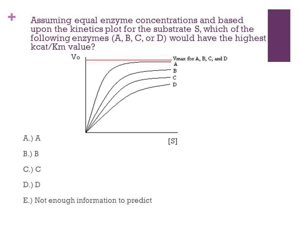 + Assuming equal enzyme concentrations and based upon the kinetics plot for the substrate S, which of the following enzymes (A, B, C, or D) would have the highest kcat/Km value.