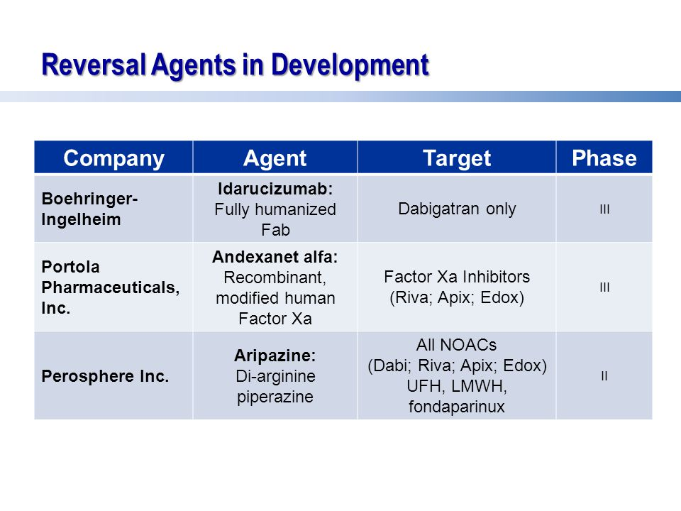 Reversal Agents in Development CompanyAgent Target Phase Boehringer- Ingelheim Idarucizumab: Fully humanized Fab Dabigatran only III Portola Pharmaceu