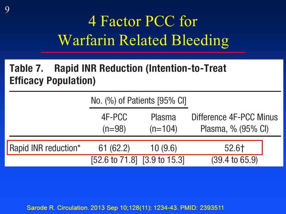 9 4 Factor PCC for Warfarin Related Bleeding Sarode R.