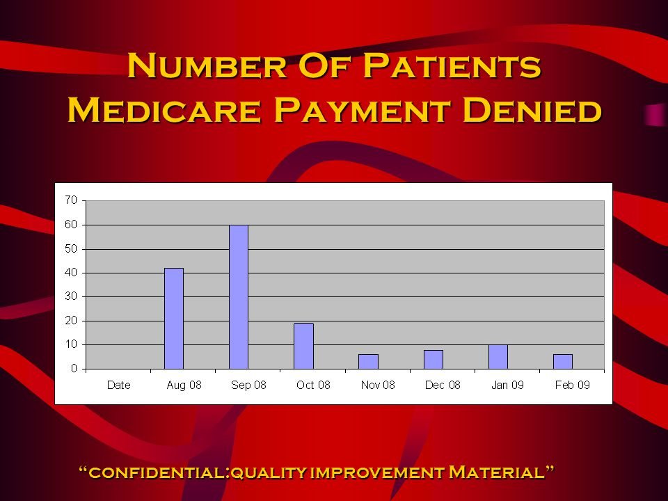 "Number Of Patients Medicare Payment Denied ""confidential:quality improvement Material"""
