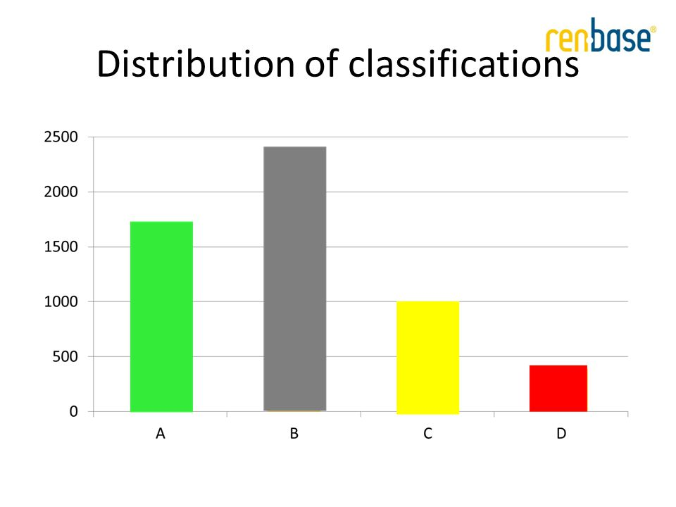 Distribution of classifications