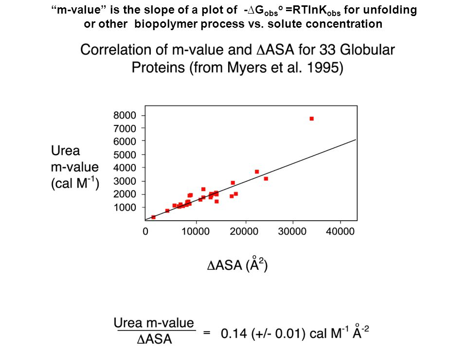 m-value is the slope of a plot of -∆G obs o =RTlnK obs for unfolding or other biopolymer process vs.