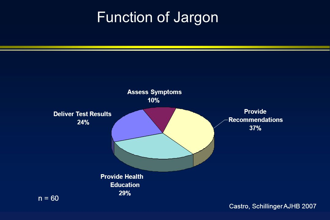 Provide Health Education 29% Deliver Test Results 24% Provide Recommendations 37% Assess Symptoms 10% n = 60 Function of Jargon Castro, Schillinger AJHB 2007