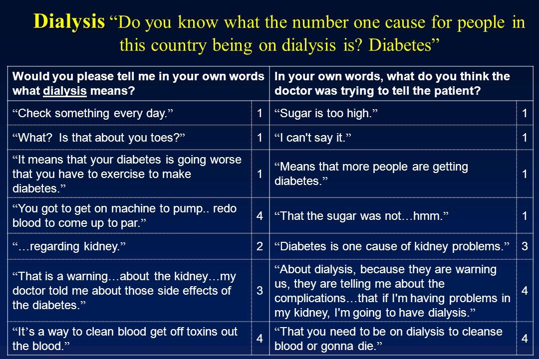 Unclarified / Own Visit Unclarified Jargon Clarified Jargon Patient Comprehension of Jargon (% Some /Total Understanding)