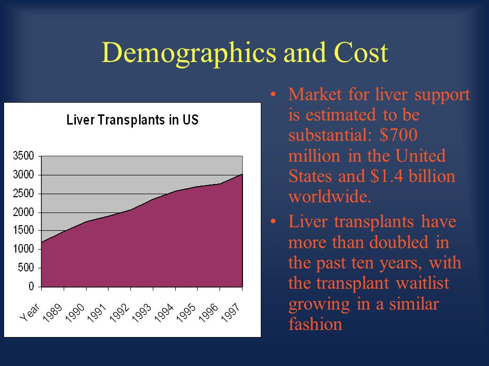Demographics and Cost Market for liver support is estimated to be substantial: $700 million in the United States and $1.4 billion worldwide. Liver tra