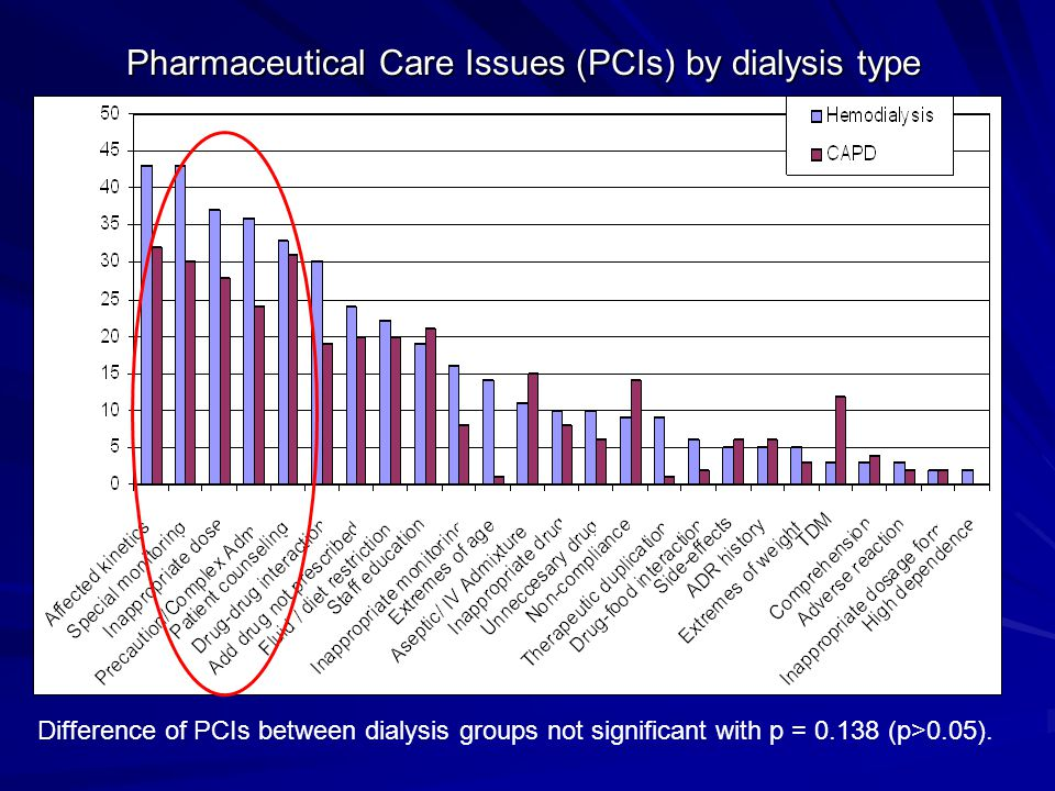 Pharmaceutical Care Issues (PCIs) by dialysis type Difference of PCIs between dialysis groups not significant with p = 0.138 (p>0.05).