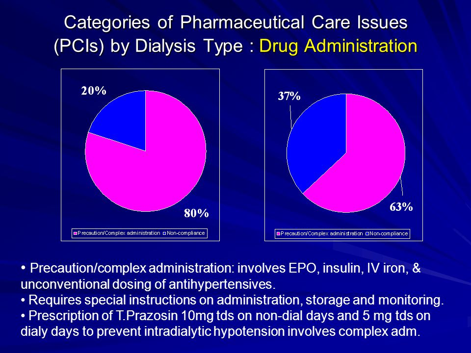 Categories of Pharmaceutical Care Issues (PCIs) by Dialysis Type : Drug Administration Precaution/complex administration: involves EPO, insulin, IV iron, & unconventional dosing of antihypertensives.