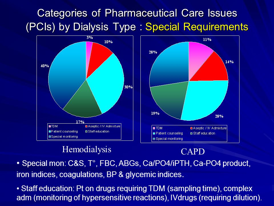 Categories of Pharmaceutical Care Issues (PCIs) by Dialysis Type : Special Requirements Hemodialysis CAPD Special mon: C&S, T°, FBC, ABGs, Ca/PO4/iPTH, Ca-PO4 product, iron indices, coagulations, BP & glycemic indices.