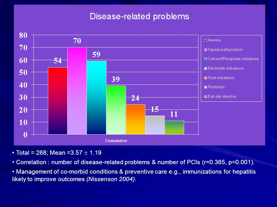 Total = 268; Mean =3.57  1.19 Correlation : number of disease-related problems & number of PCIs (r=0.365, p=0.001).
