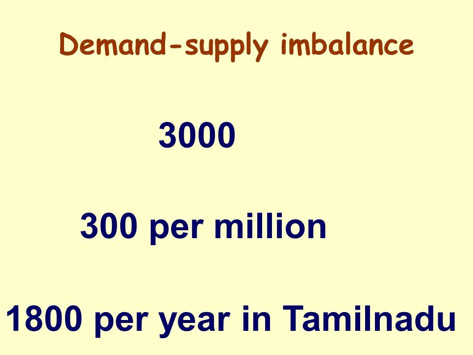 Demand-supply imbalance 3000 300 per million 1800 per year in Tamilnadu