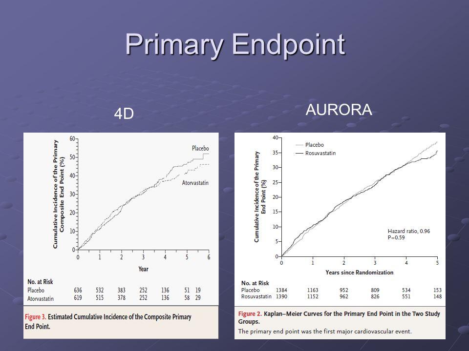 Primary Endpoint AURORA 4D