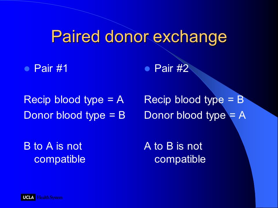 Paired donor exchange Pair #1 Recip blood type = A Donor blood type = B B to A is not compatible Pair #2 Recip blood type = B Donor blood type = A A to B is not compatible