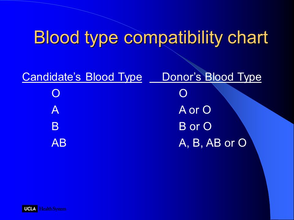 Blood type compatibility chart Candidate's Blood Type O A B AB Donor's Blood Type O A or O B or O A, B, AB or O
