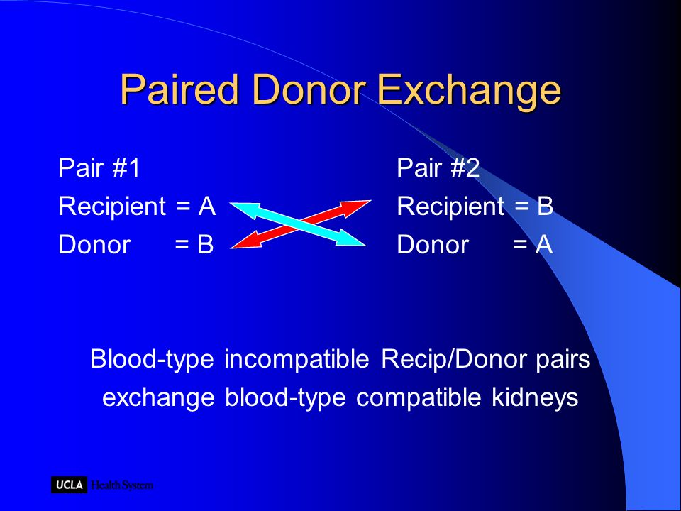 Paired Donor Exchange Pair #1 Pair #2 Recipient = A Recipient = B Donor = B Donor = A Blood-type incompatible Recip/Donor pairs exchange blood-type compatible kidneys