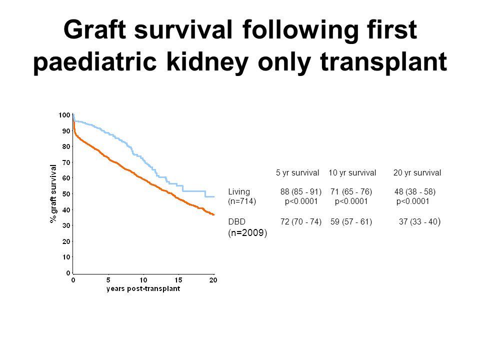 Graft survival following first paediatric kidney only transplant 5 yr survival 10 yr survival 20 yr survival Living 88 (85 - 91) 71 (65 - 76) 48 (38 - 58) (n=714) p<0.0001 p<0.0001 p<0.0001 DBD 72 (70 - 74) 59 (57 - 61) 37 (33 - 40 ) (n=2009)