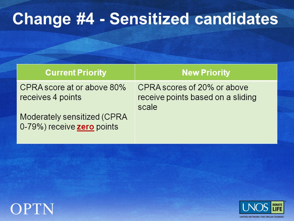 Current PriorityNew Priority CPRA score at or above 80% receives 4 points Moderately sensitized (CPRA 0-79%) receive zero points CPRA scores of 20% or