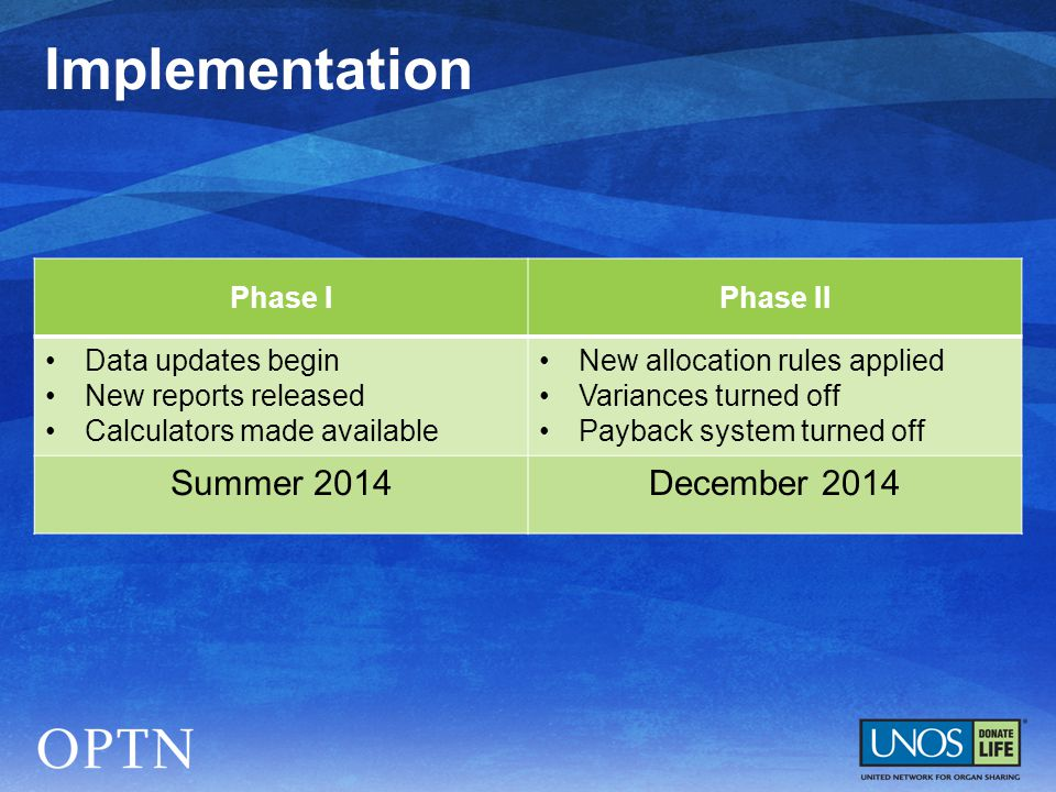 Implementation Phase IPhase II Data updates begin New reports released Calculators made available New allocation rules applied Variances turned off Pa