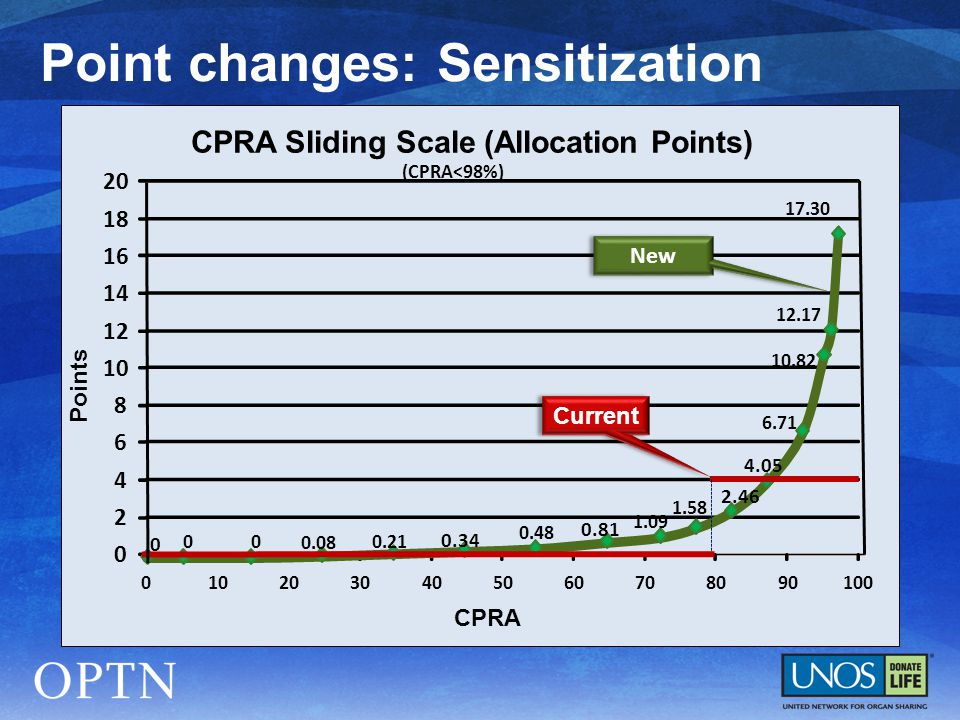 Point changes: Sensitization CPRA 0 00 0.08 0.21 0.34 0.48 0.81 1.09 1.58 2.46 4.05 6.71 10.82 12.17 17.30 0 2 4 6 8 10 12 14 16 18 20 0102030405060708090100 Points CPRA Sliding Scale (Allocation Points) (CPRA<98%) Current New CPRA