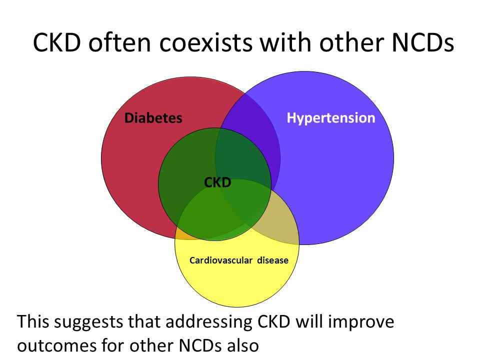 CKD often coexists with other NCDs Hypertension Cardiovascular disease This suggests that addressing CKD will improve outcomes for other NCDs also CKD