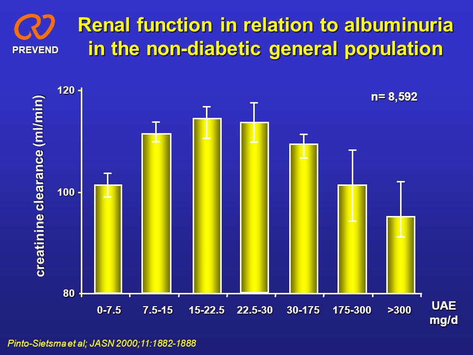 80 100 120 0-7.57.5-1515-22.522.5-3030-175175-300>300 Renal function in relation to albuminuria in the non-diabetic general population n= 8,592 Pinto-