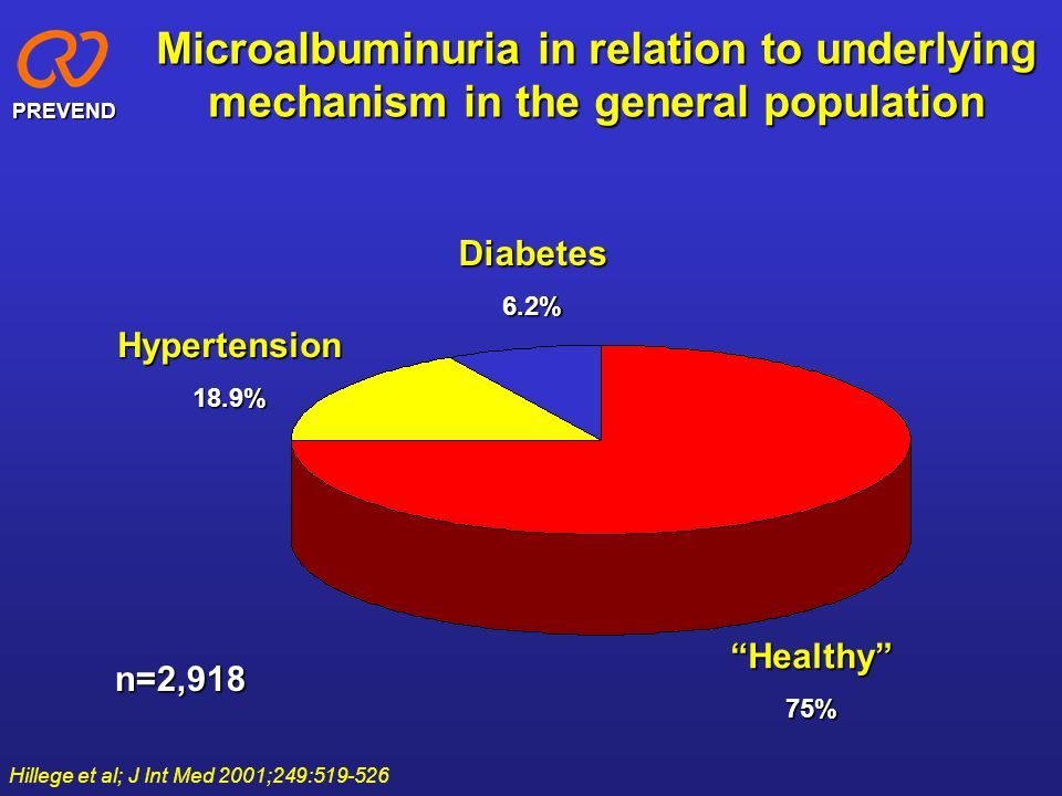 """Microalbuminuria in relation to underlying mechanism in the general population Hypertension18.9% Diabetes6.2% """"Healthy""""75% PREVEND n=2,918 Hillege et"""