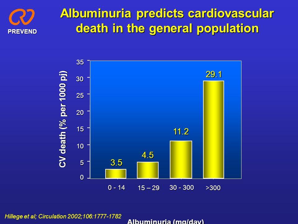 Albuminuria predicts cardiovascular death in the general population >300 30 - 300 15 – 29 0 - 14 CV death (% per 1000 pj) 3530 25 20 15 10 5 0 Albumin