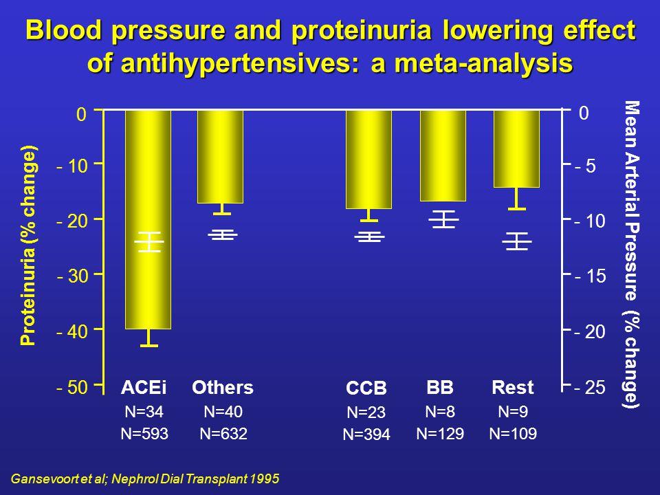 0 0 - 5 - 10 - 15 - 20 - 25 - 10 - 20 - 30 - 40 - 50 Proteinuria (% change) Mean Arterial Pressure (% change) ACEi N=34 N=593 Others N=40 N=632 CCB N=
