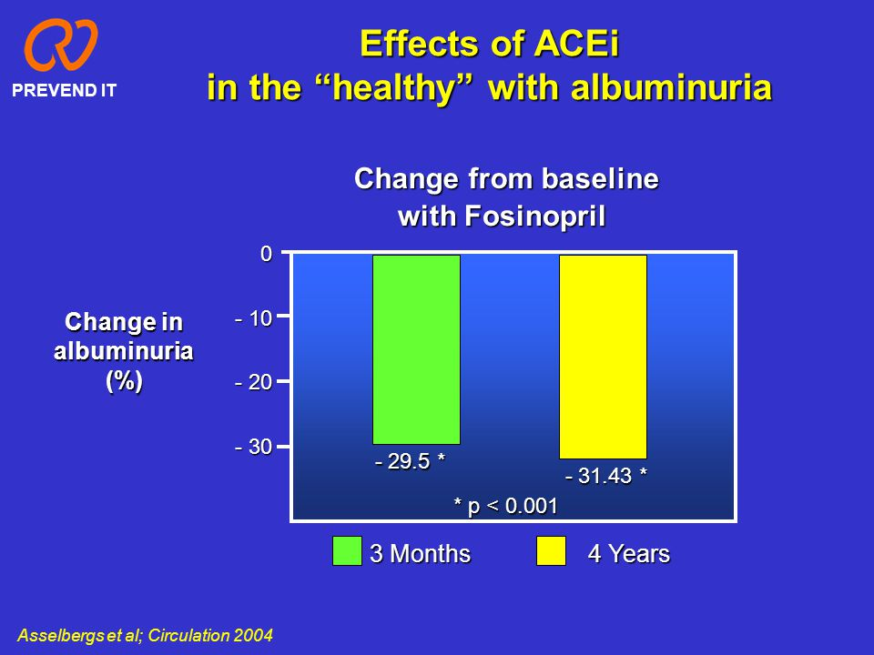 """Effects of ACEi in the """"healthy"""" with albuminuria Change in albuminuria(%) 0 - 10 - 20 - 30 3 Months 4 Years with Fosinopril Change from baseline - 29"""
