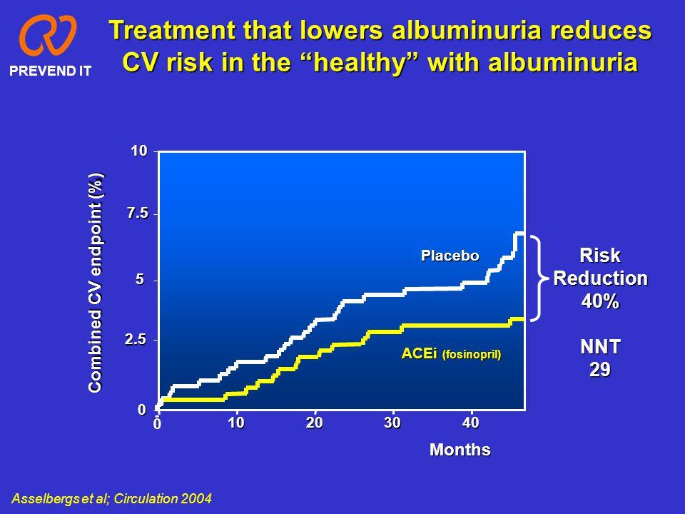 Asselbergs et al; Circulation 2004 0 10203040 10 5 0 Placebo ACEi (fosinopril) Combined CV endpoint (%) Months RiskReduction40%NNT29 Treatment that lo