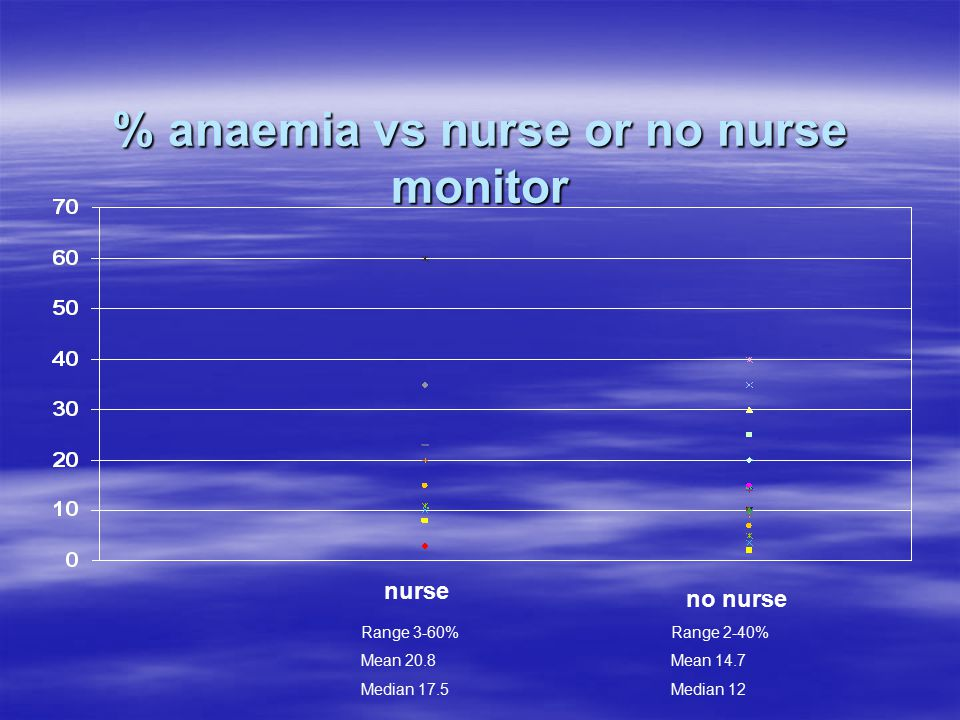 % anaemia vs nurse or no nurse monitor nurse no nurse Range 3-60% Mean 20.8 Median 17.5 Range 2-40% Mean 14.7 Median 12
