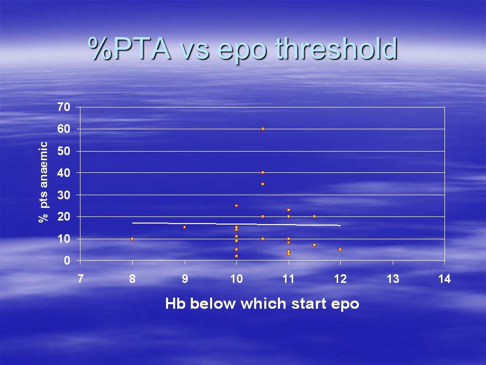 %PTA vs epo threshold