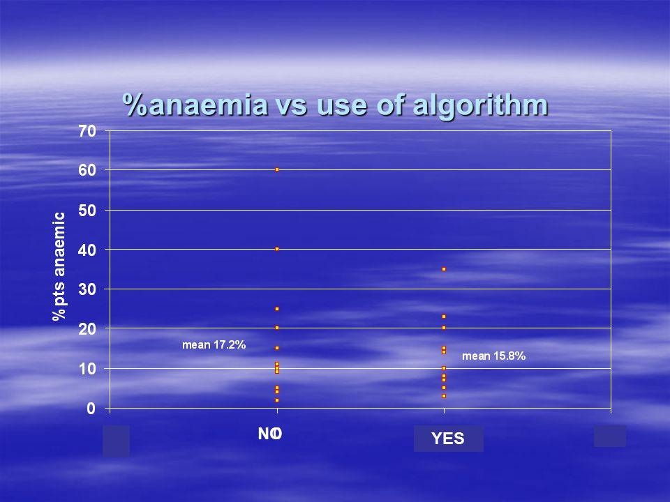 %anaemia vs use of algorithm NO YES