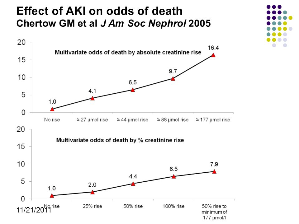 11/21/2011 Effect of AKI on odds of death Chertow GM et al J Am Soc Nephrol 2005
