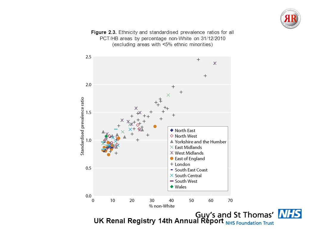 UK Renal Registry 14th Annual Report Figure 2.3.