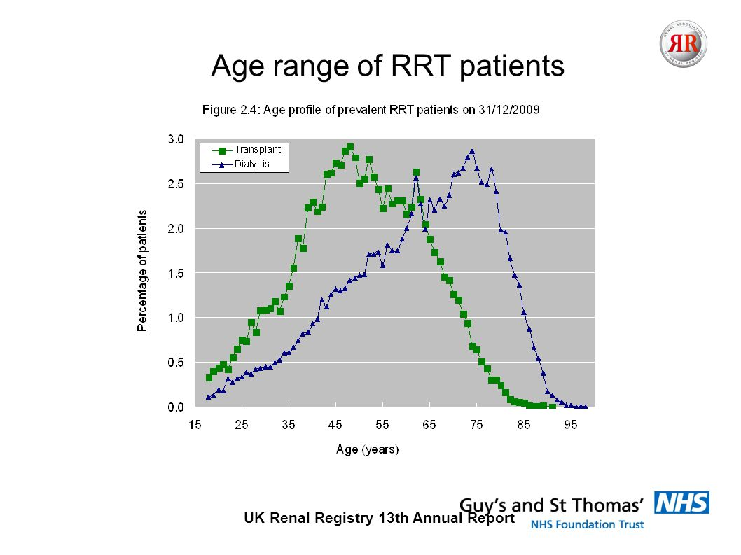 UK Renal Registry 13th Annual Report Age range of RRT patients